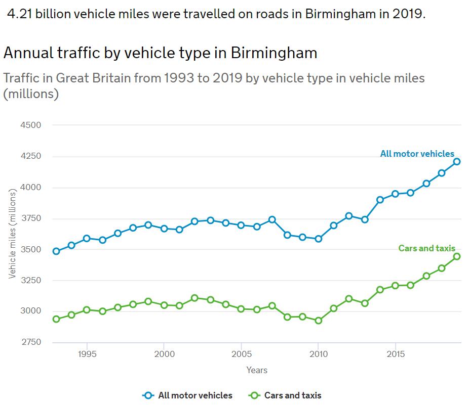 Annual Traffic By Vehicle Type Birmingham