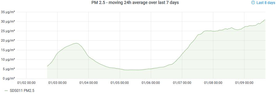 Bournbrook PM2.5 24 hour mean (2021-01-09 16:24)