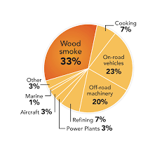 contribution of wood smoke to air pollution