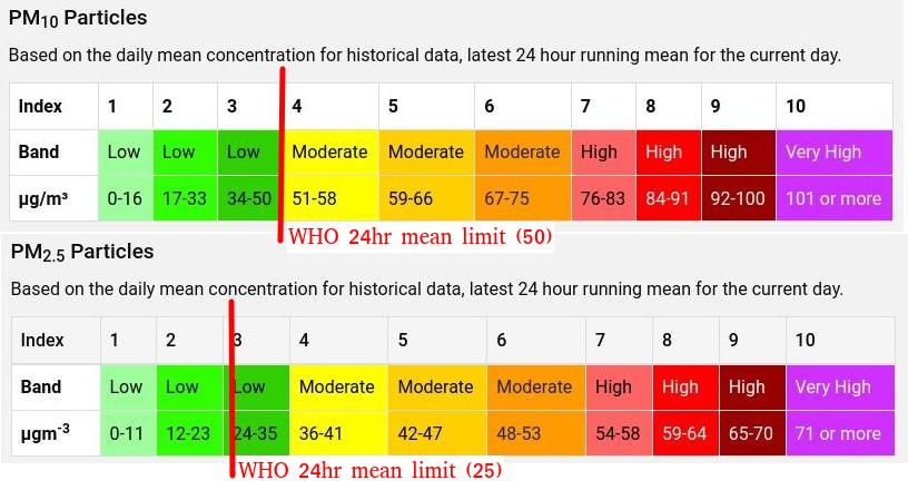 DEFRA bands for PM10 particulates cf WHO limits