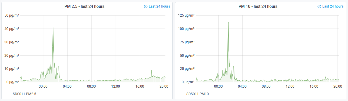 Particulates over 24 Hours