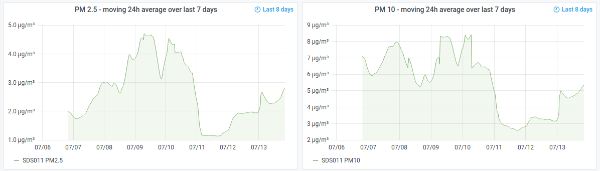 24 hour moving average of particulates over 7 days
