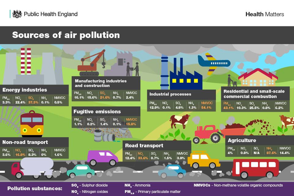 air pollution sources