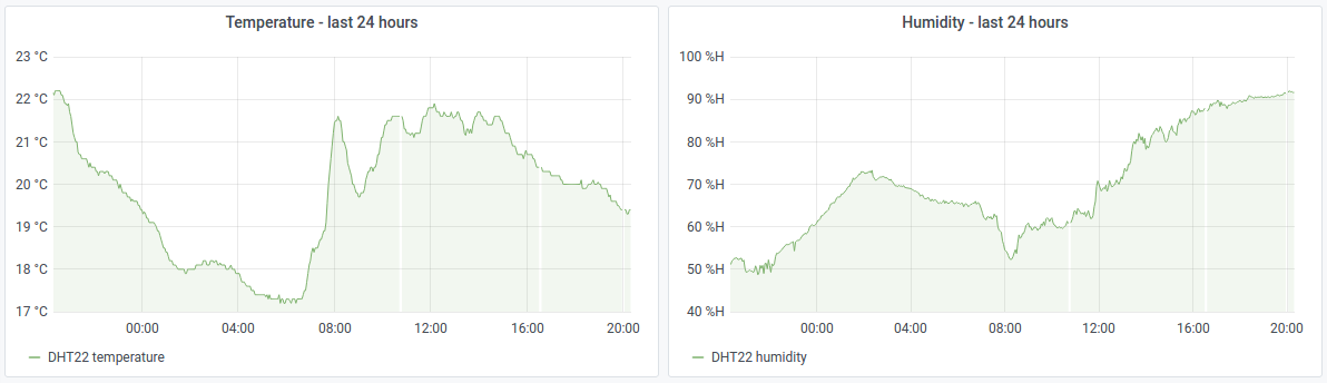 Temperature and humidity over 24 hours