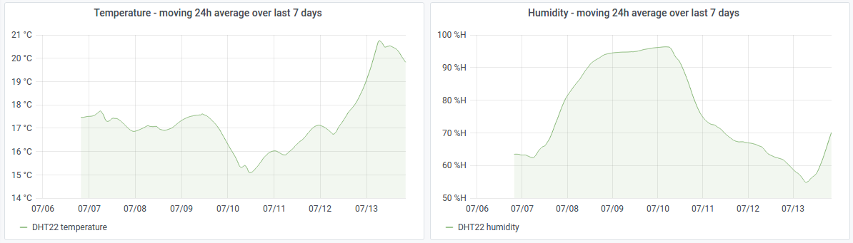 24 hour moving average of temperature and humidity over 7 days