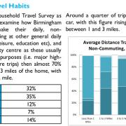Birmingham Mobility Action Plan Page 65
